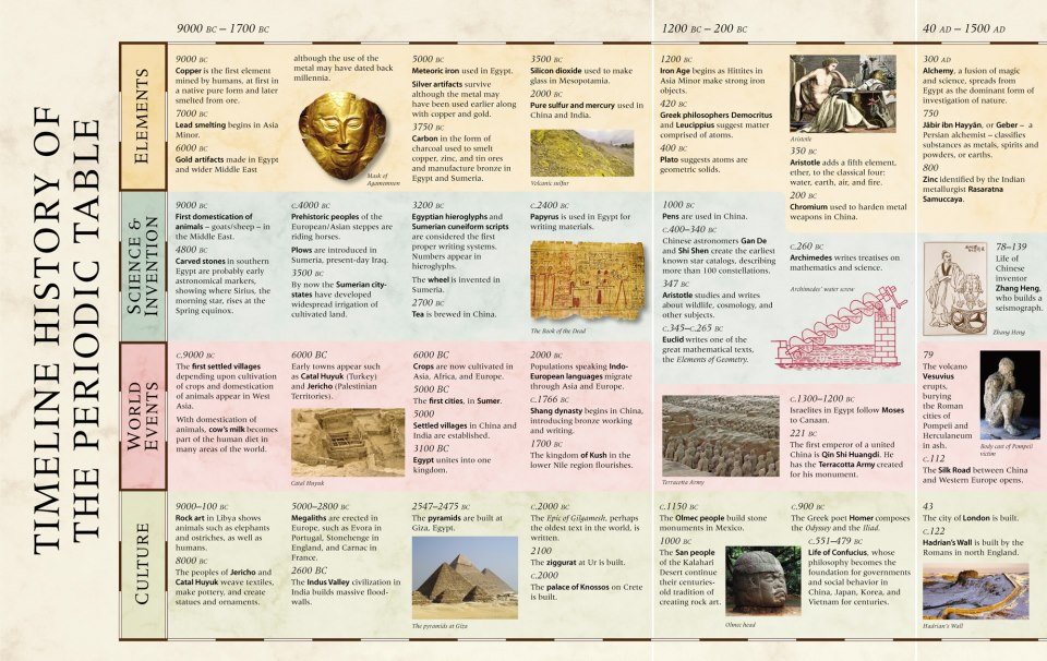 Mathematics An Illustrated History Of Numbers Is Fascinating Www